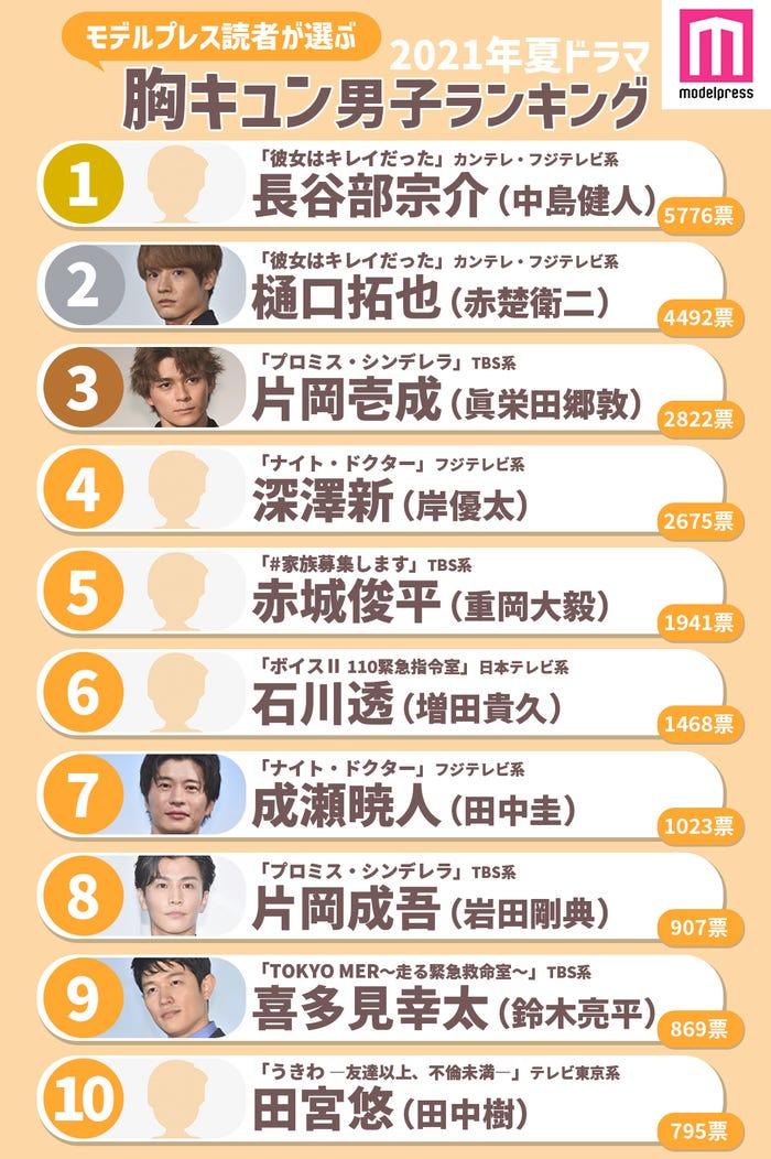 読者が選ぶ「21年夏ドラマ版・胸キュン男子」ランキング<1位~10位>(C)モデルプレス