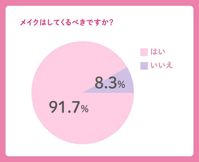 91.7%がメイクをしてくるべきと回答