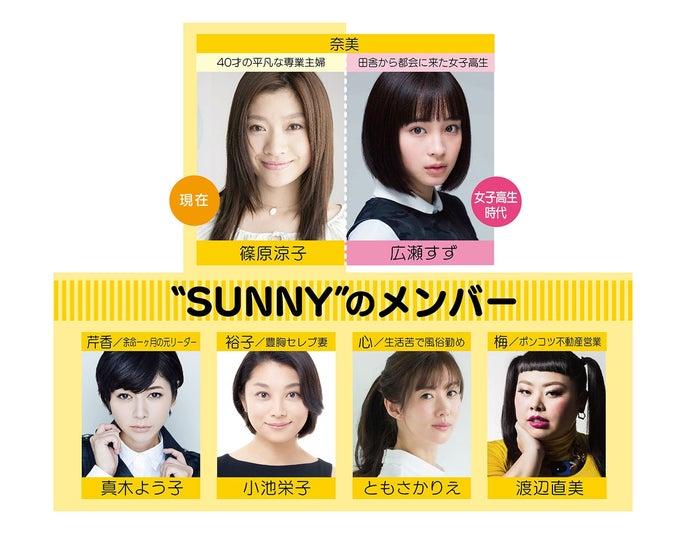 人物相関図(C)2018「SUNNY」製作委員会