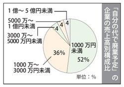 東京中小企業家同友会の実態調査 課題は人材確保・育成