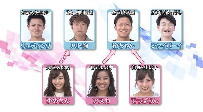 「あいのり:Asian Journey」メンバー相関図(C)フジテレビ