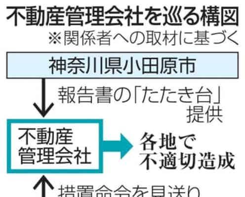市が報告書の「たたき台」提供 盛り土会社側に、小田原
