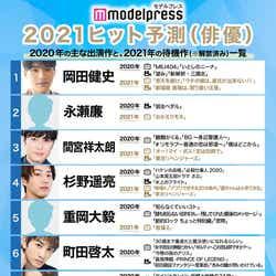 モデルプレスによる「2021ヒット予測」俳優部門トップ10 (C)モデルプレス