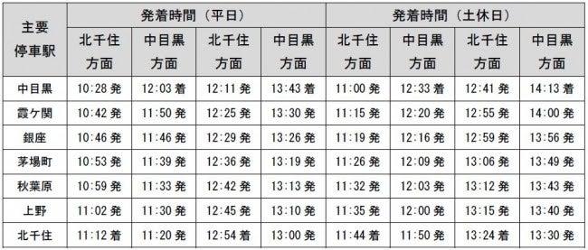 運行時間/画像提供:東京メトロ