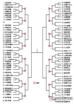 「AKB48 29thシングル選抜じゃんけん大会」トーナメント表(C)AKS