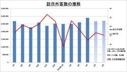 訪日外国人客数 6月として過去最高 上半期は1589万人
