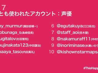 諏訪部順一、島崎信長、杉田智和らが上位に Twitterで話題となった声優のアカウントのランキングを発表