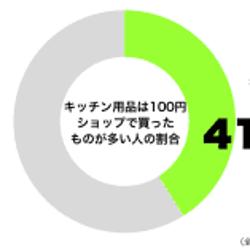 50代女性の半数が「キッチン用品は100円ショップで」 便利グッズを活用