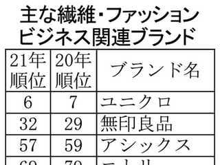 21年の「ベスト・ジャパン・ブランド」 ワークマンが急伸、ファッション関連はユニクロが最上位