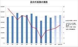 1月の訪日外国人客数 春節あり7.5%増