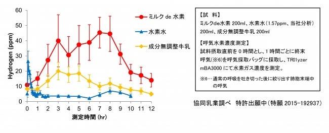 呼気水素ガス濃度の推移(ppm)/画像提供:協同乳業株式会社