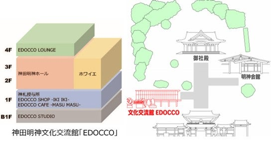 EDOCCOフロア構成/画像提供:神田明神
