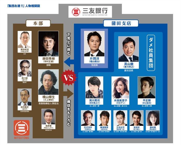 『集団左遷!!』相関図(C)TBS