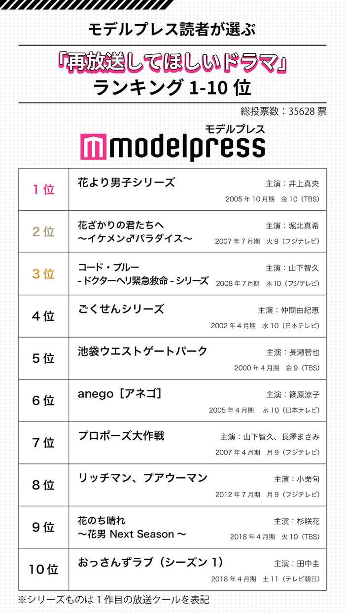 「再放送して欲しいドラマ」ランキング1-10位(C)モデルプレス