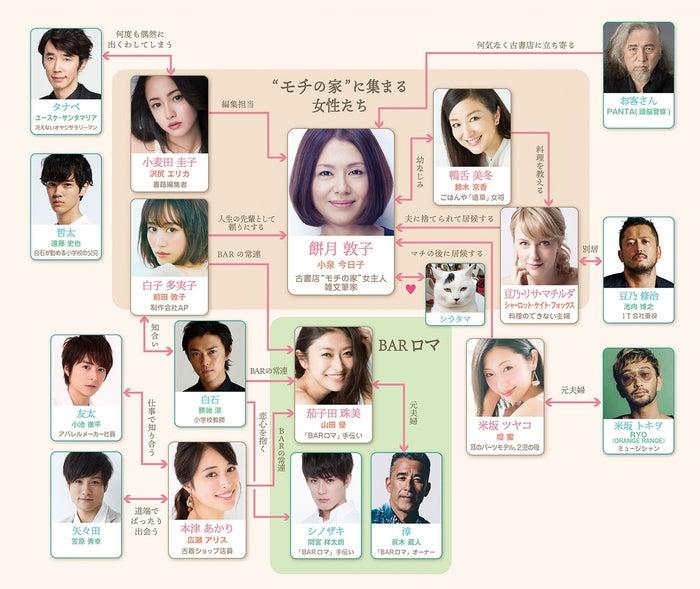 小泉今日子主演「食べる女」豪華男性キャスト発表/相関図(提供画像)