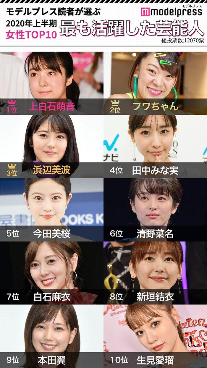 「2020年上半期最も活躍した芸能人」女性TOP10(C)モデルプレス (