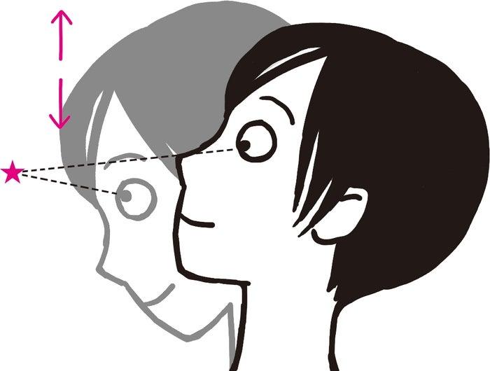 視点を一点に固定したまま首を動かす(C)松本奈緒美