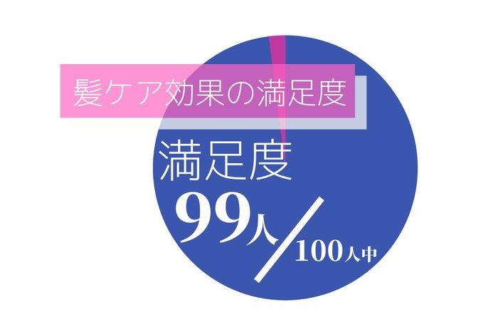 美容師100名への調査結果より(※5)