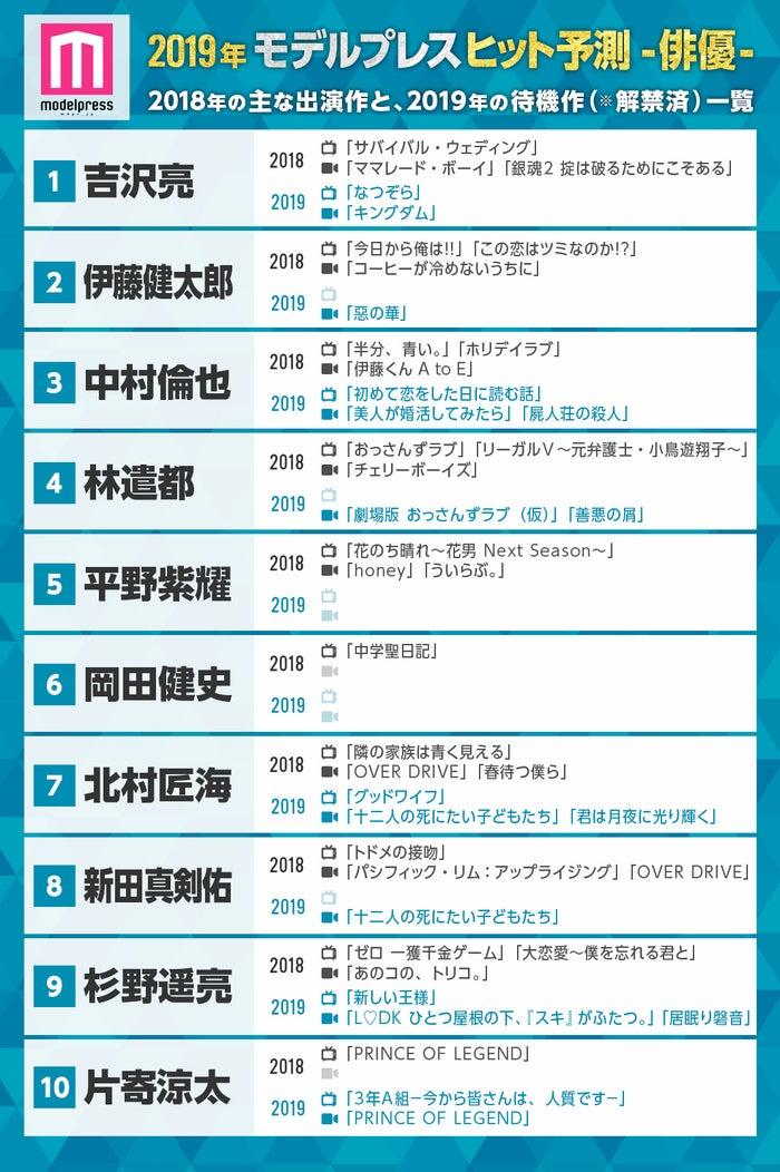 モデルプレスによる「2019ヒット予測」俳優部門トップ10 (C)モデルプレス
