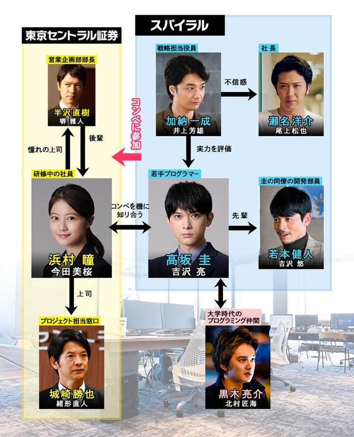 「半沢直樹イヤー記念・エピソードゼロ」(C)TBS