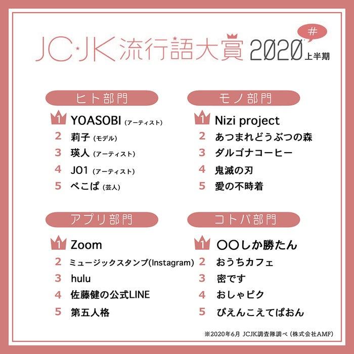 「JC・JK流行語大賞2020年上半期」(提供写真)