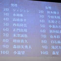 「第36回ベストジーニスト2019発表会」より(C)モデルプレス
