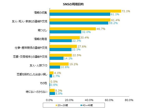 SNSの利用目的、理由別割合のグラフ/画像提供:株式会社パートナーエージェント