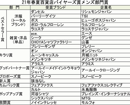 21年春夏百貨店バイヤーズ賞メンズ 20ブランドが受賞