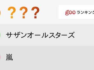 東京オリンピック開会式に出て欲しい有名人ランキング