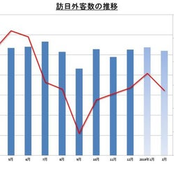 2月の訪日外国人客数 2月として過去最高の260万人