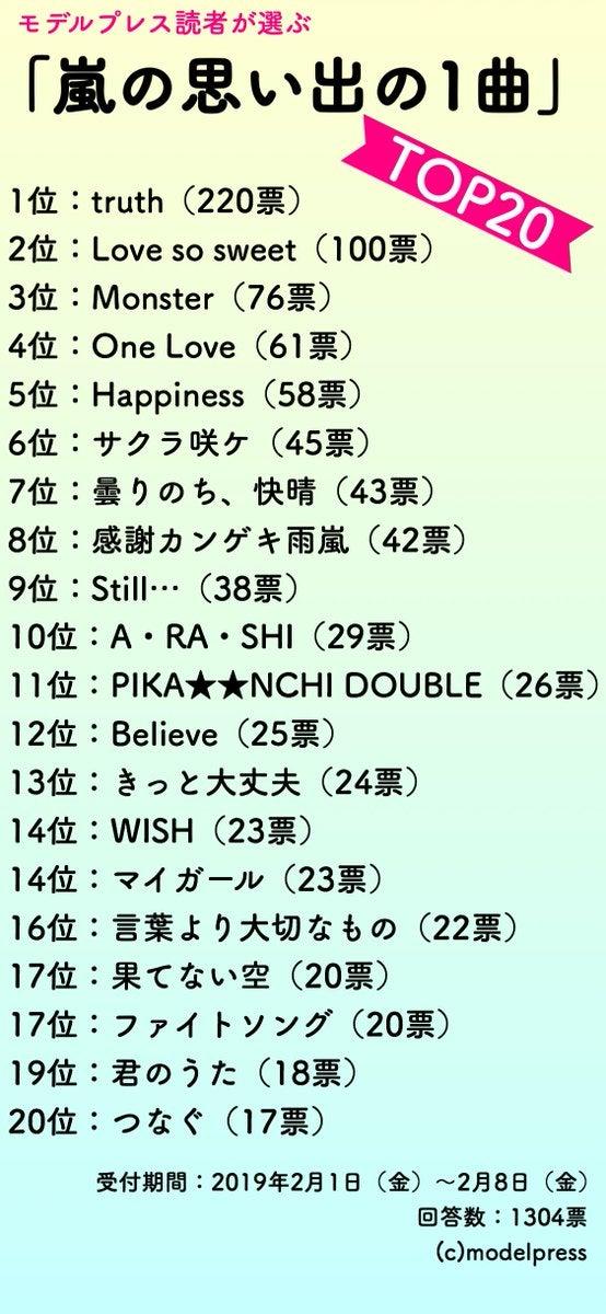 """ファン投票】""""嵐の思い出の1曲""""トップ20が決定 「アイドルの先入観覆 ..."""