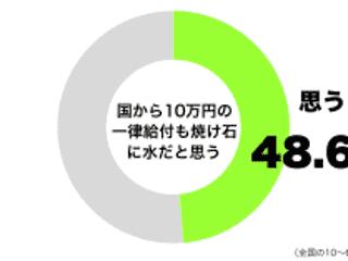 「10万円の給付金は焼け石に水」50代男性は6割も 今後の支援に期待の声
