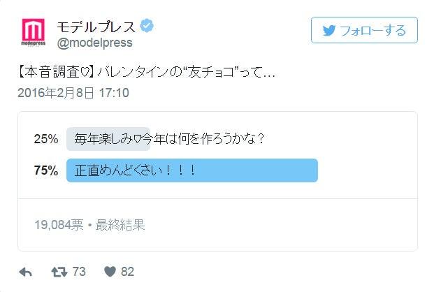 """【本音調査】""""友チョコ""""って正直面倒くさい?モデルプレス読者投票"""