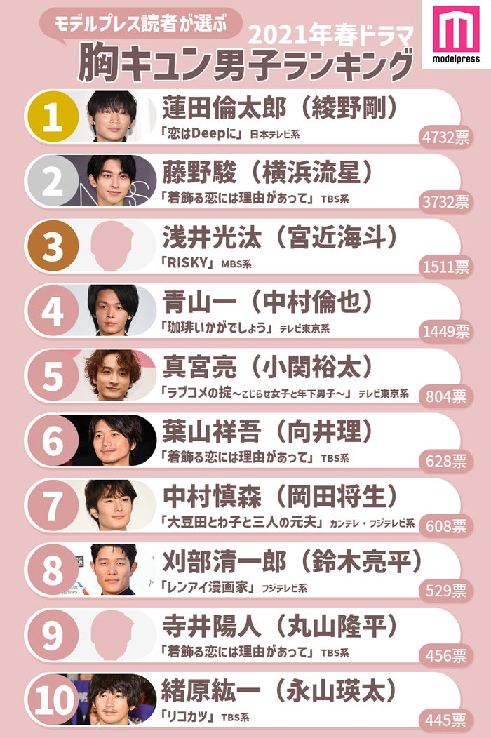 読者が選ぶ「21年春ドラマ版・胸キュン男子」ランキング<1位~10位>(C)モデルプレス