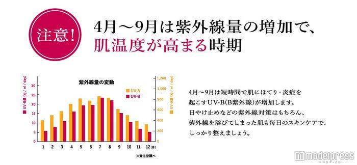 紫外線量が増加する4月~9月は要注意