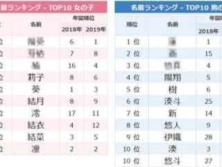 5月生まれはメイちゃん急増!人気名前ランキング【名づけトレンド】