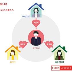 愛した男には3人の妻!?第3話からは第4の妻も登場し…インフォグラフィックで物語を整理『旦シェア』