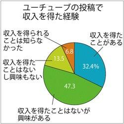 ユーチューブ利用者 「投稿することがある」は14.5%